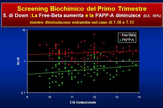 Screening biochimico del primo trimestre diminuisce; nel caso di T.18 e T.13 diminuiscono entrambe