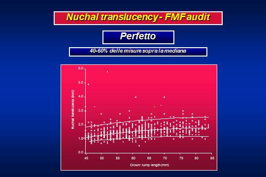 Traslucenza nucale: Fetal Medicine Foundation audit